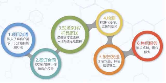 广西二噁英测试 欢迎咨询 上海微谱化工供应