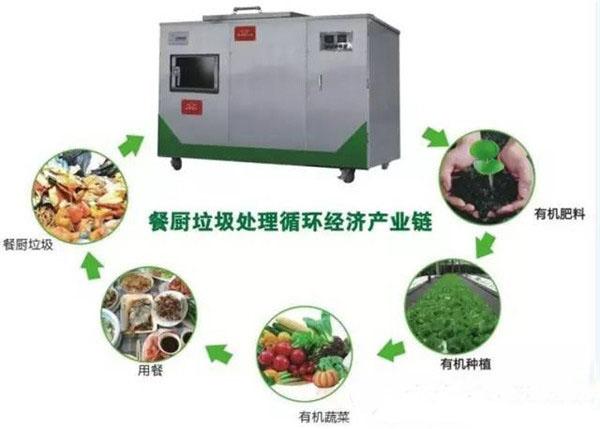 厦门餐厨垃圾设备 服务为先 厦门诚煜机电工程供应