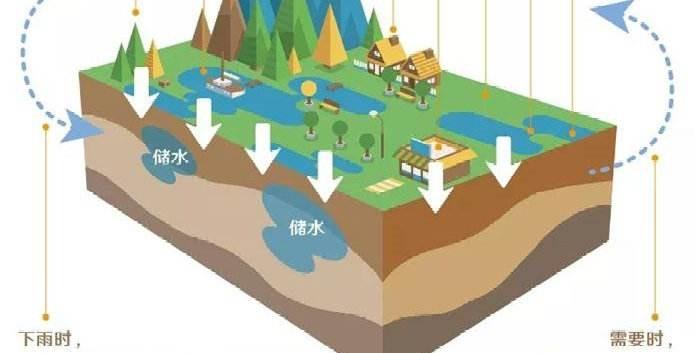 红河州市政雨水回收系统价格,雨水回收