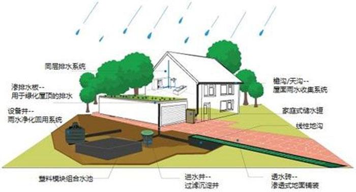 贵阳建筑雨水收集公司 创新服务「雨禾达供」