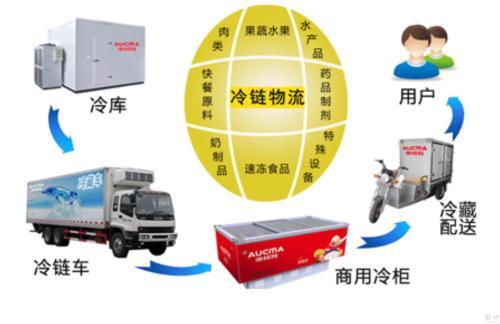 江苏到广州冷链运输配送公司「上海卓运物流供应」