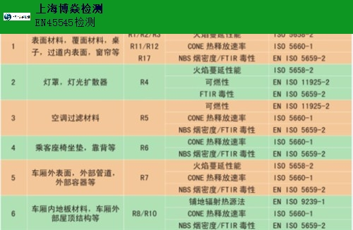 吉林权威EN45545检测厂家,EN45545检测