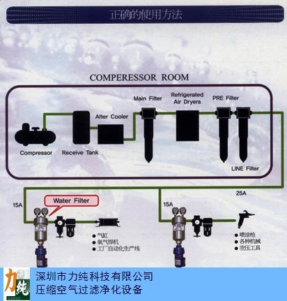 石家庄压缩空气除水器源头好货,压缩空气除水器