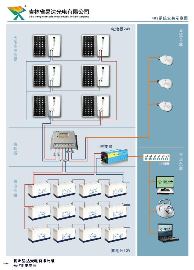 浙江知名太阳能发电公司 服务为先 杭州易达光电供应