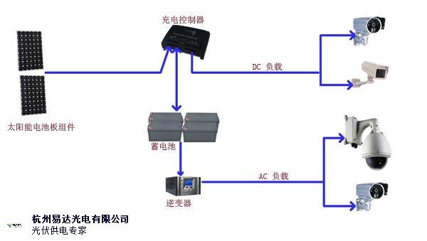 江苏太阳能发电哪家专业 欢迎咨询「杭州易达光电供应」