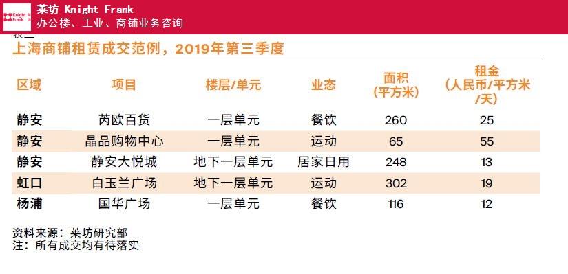 北京在哪里找上海第三季度商铺物业市场报告 信息推荐 上海莱坊房地产经纪供应