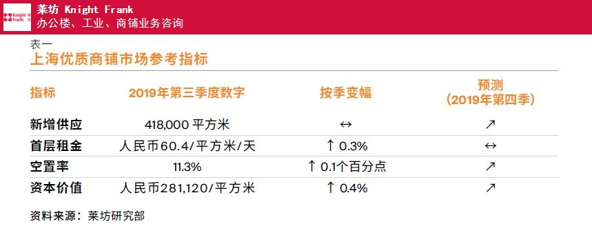 上海上海第三季度商铺物业市场报告 欢迎咨询 上海莱坊房地产经纪供应
