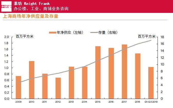 深圳莱坊上海第三季度商铺物业市场报告投资 推荐咨询 上海莱坊房地产经纪供应