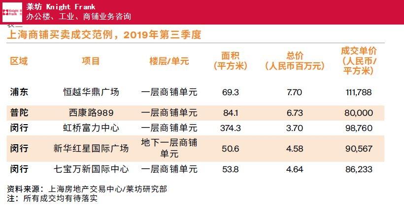 上海上海第三季度商鋪物業市場報告推薦 信息推薦 上海萊坊房地產經紀供應