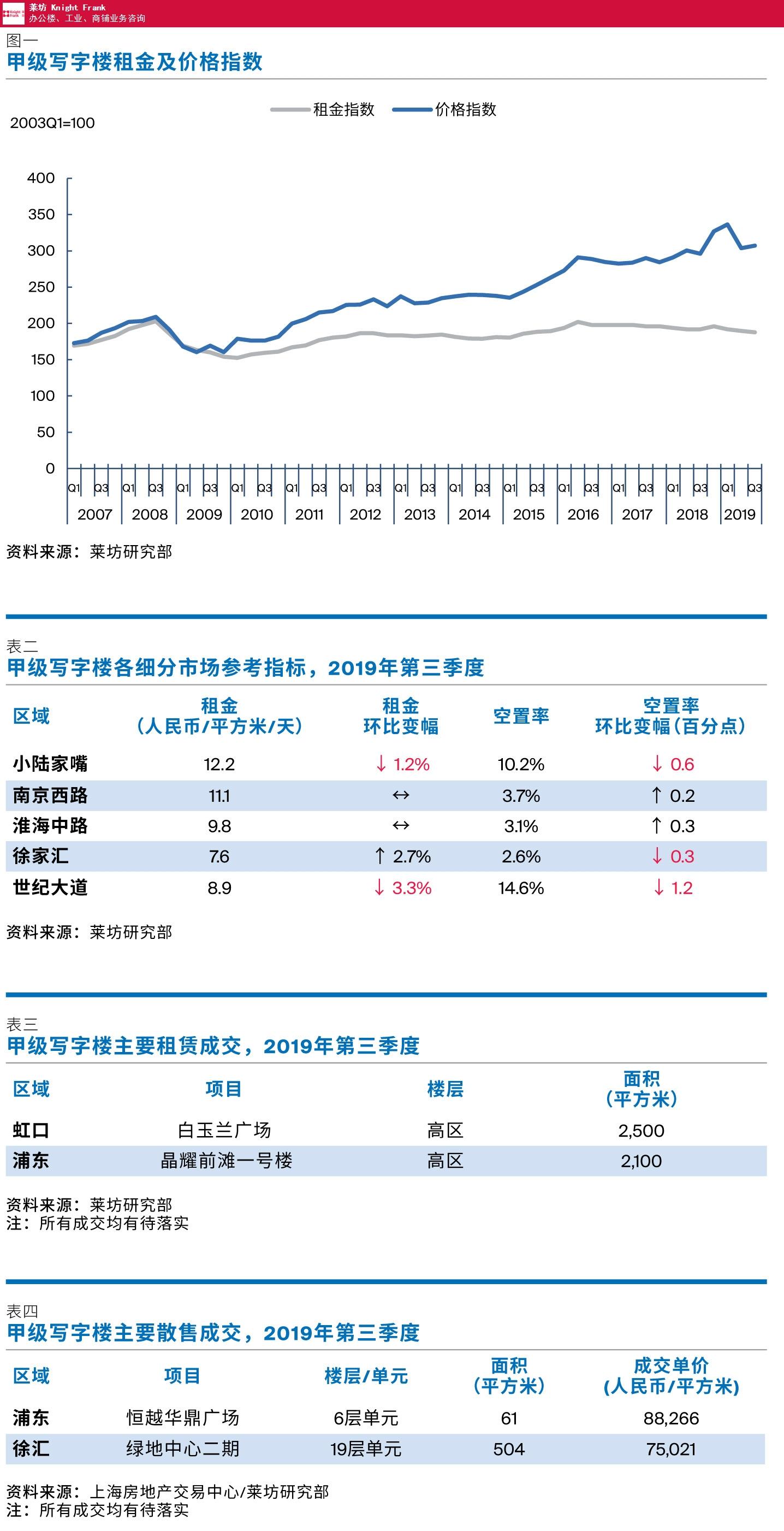 广东市中心2019上海第三季度写字楼价格 来电咨询 上海莱坊房地产经纪供应