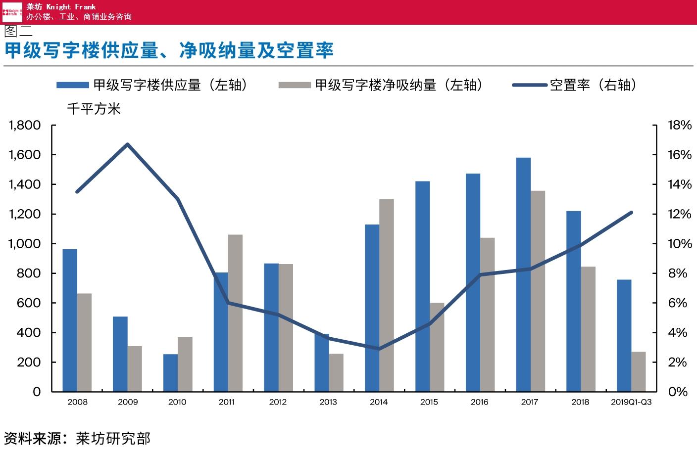 北京专业2019上海第三季度写字楼需要多少钱,2019上海第三季度写字楼