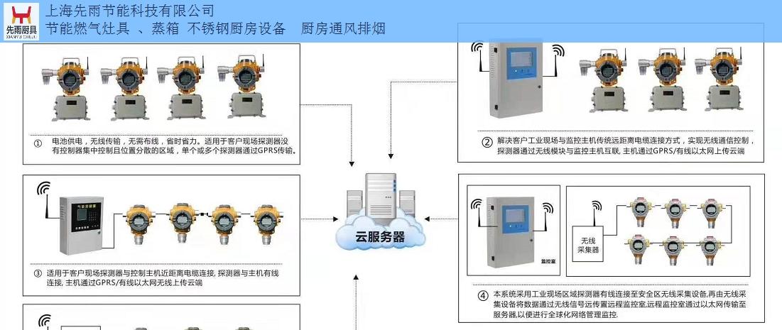 徐匯區飯店廚房燃氣檢測報警切斷設備價格 上海先雨廚具廚房工程供應