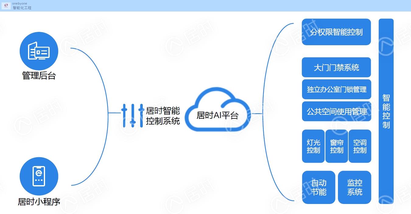 上海销售智能家居规格齐全,智能家居