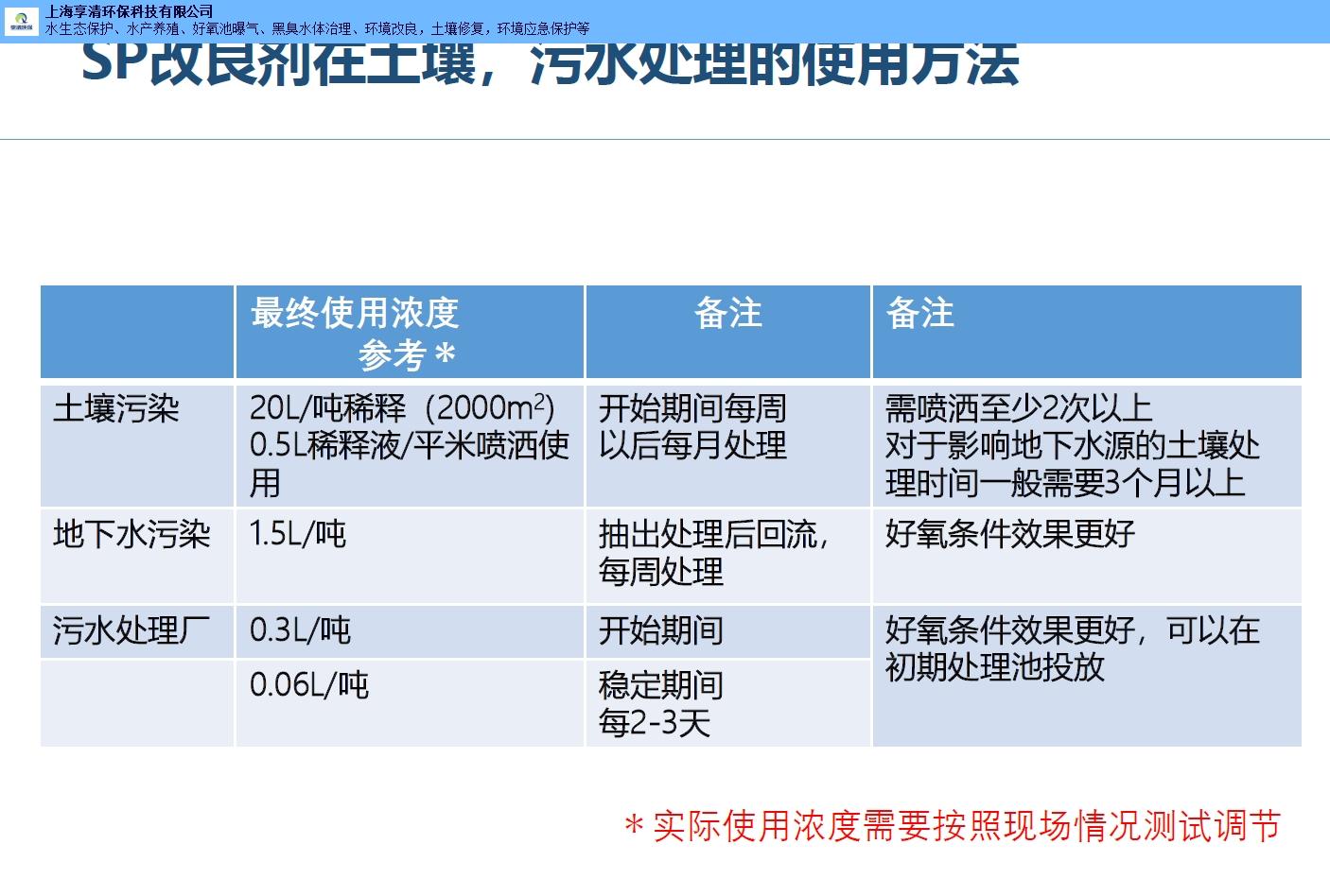 销售SP环境改良剂问答知识,SP环境改良剂