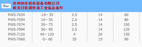 江苏防爆型温度控制器现货批发 诚信服务 苏州知非机电设备供应