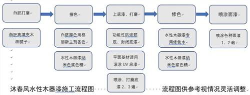 广东通用水性木器漆销售电话 和谐共赢「上海沐春风建筑科技供应」