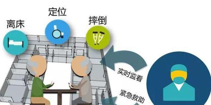 江西智慧养老系统平台「安居科技」