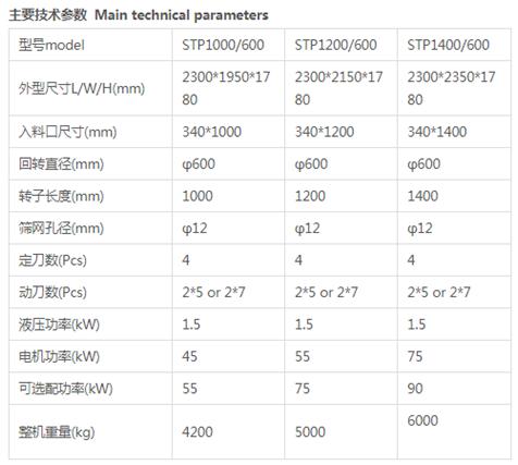 安徽STP托盘专用粉碎机「张家港市顺翔机械供应」