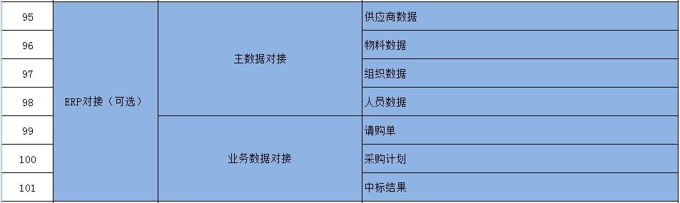 浙江電子競價系統「上海宜采軟件科技供應」