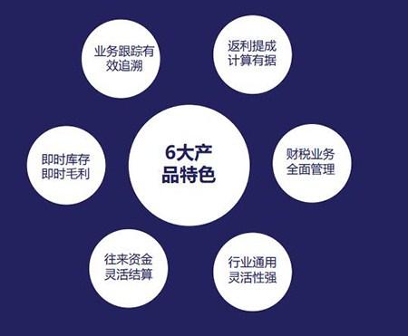 青海零售软件应用大全,零售软件