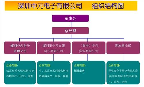 广东智能手机充电器电容供应商 acon中元电子供应