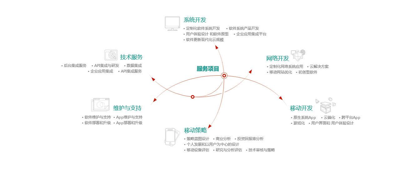 微信服务号开发微信小程序开发