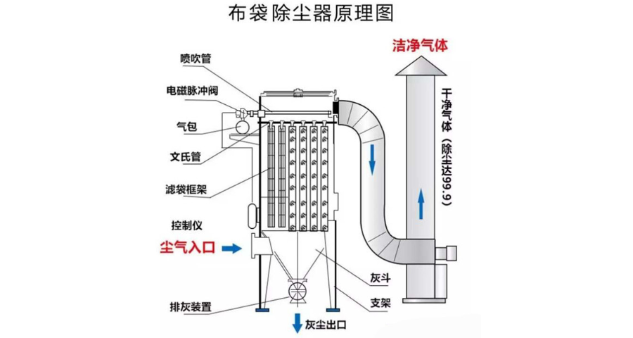 绍兴塑粉除尘器生产厂家 有口皆碑 宁波恒越环保节能科技供应