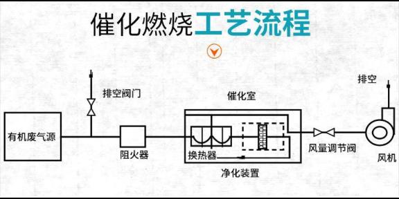 奉化区催化燃烧装置厂家 宁波锦东**科技供应