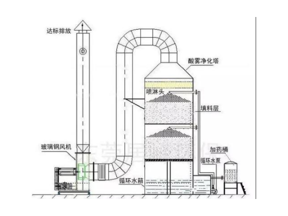 除雾喷淋塔价格 宁波锦东环保科技供应
