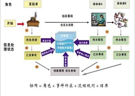 中国台湾专注研发协同办公系统 创新服务「成都万众新业科技供应」