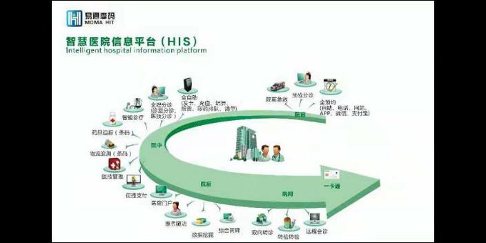 绿园区医院APP系统维护方法