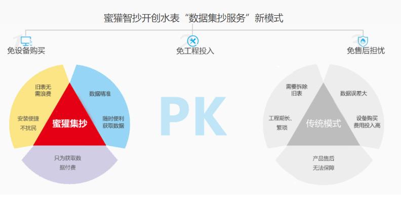 重庆数字化水表联系方式 深圳蜜獾智抄科技供应