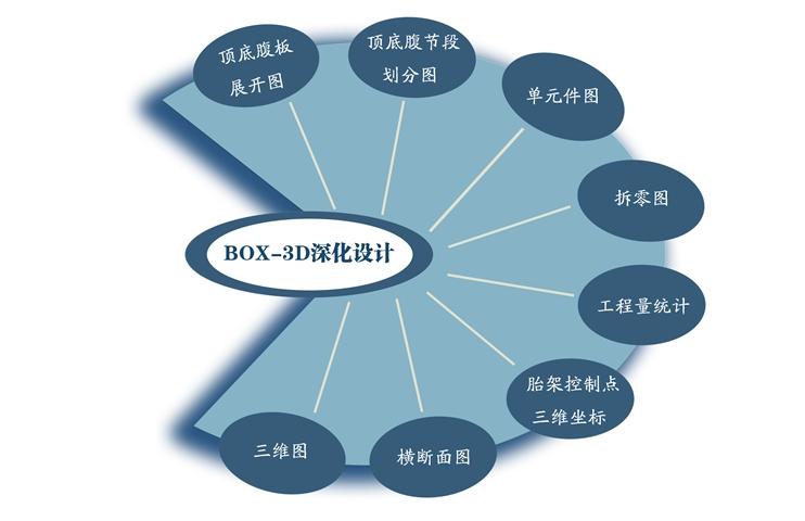 北京钢箱梁绘图多少钱 服务至上  苏州桥友信息科技供应