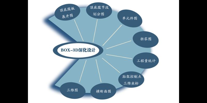 广州钢桥设计深化多少钱 客户至上  苏州桥友信息科技供应