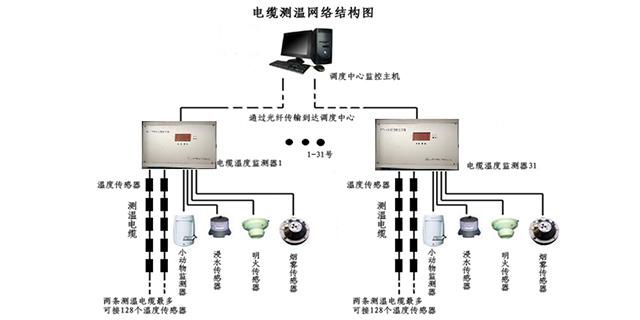 天津单总线电缆监测设备「山东正瑞电子供应」