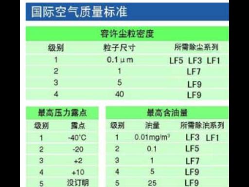 深圳专业压缩空气过滤器团队