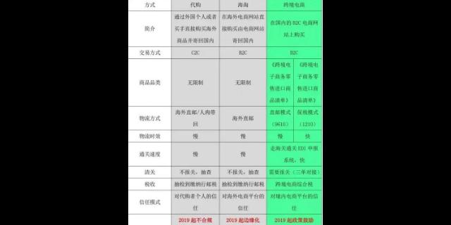 國際快遞那個平臺 鑄造輝煌 深圳市星麒國際貨運供應