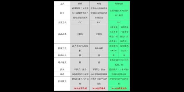 廣州BC清關公司費用 推薦咨詢 深圳市星麒國際貨運供應