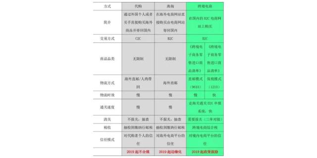 BC清关公司模式 欢迎来电「深圳市星麒国际货运供应」