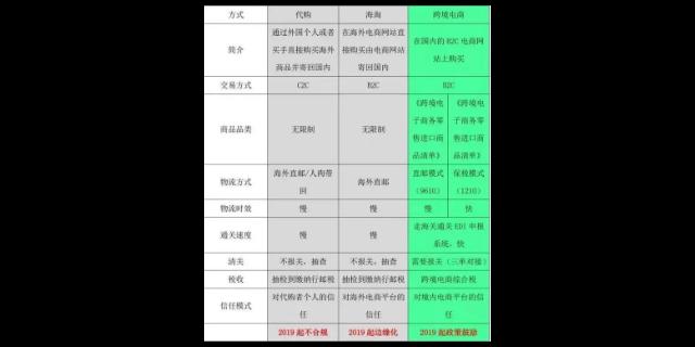 外貿上海報關機關,一般貿易報關