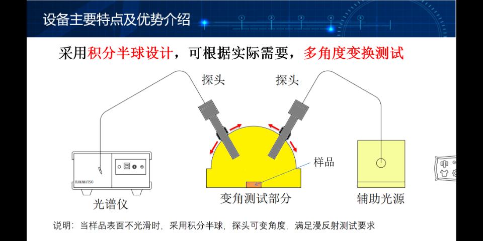 江苏官方反射率测试系统 苏州千宇光学科技供应