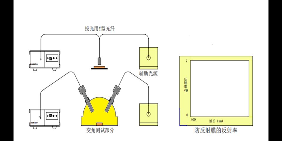 苏州反射率测试系统介绍 苏州千宇光学科技供应