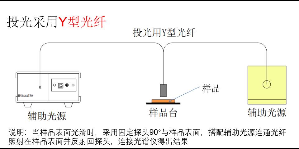 苏州反射率测试系统标准 苏州千宇光学科技供应
