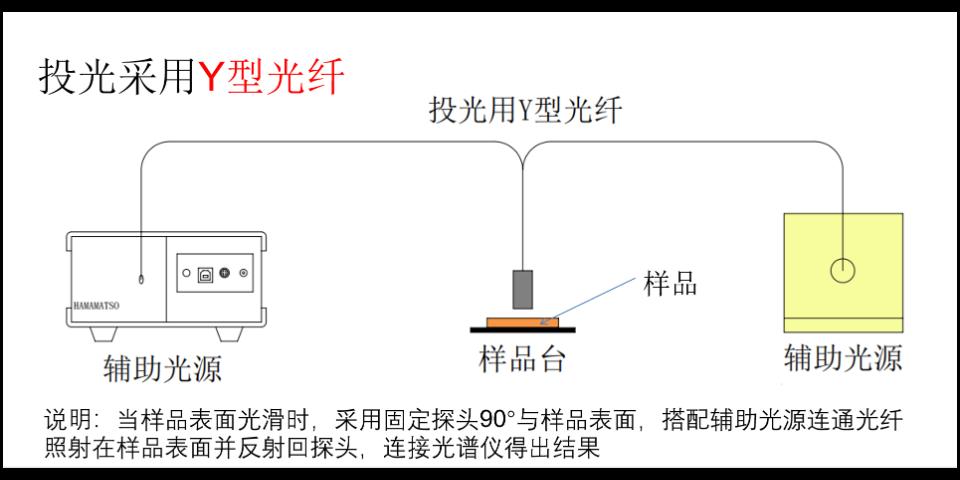 苏州官方反射率测试系统 苏州千宇光学科技供应