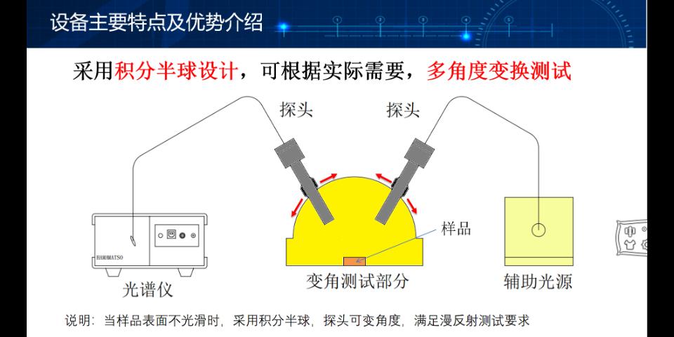 苏州正宗反射率测试系统 苏州千宇光学科技供应