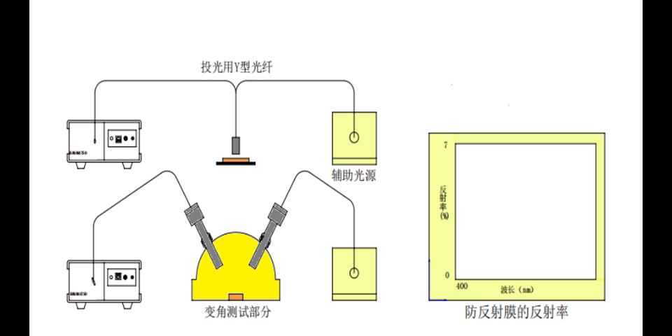 苏州官方授权经销反射率测试系统 苏州千宇光学科技供应