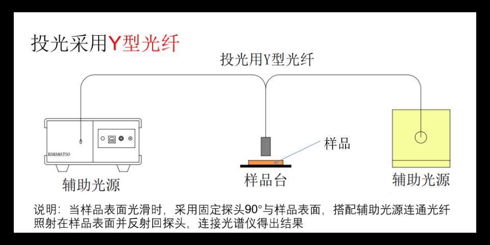 苏州反射率测试系统产品推荐 苏州千宇光学科技供应