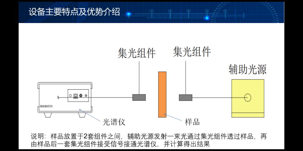 江苏原装进口透射吸收比测试系统 苏州千宇光学科技供应