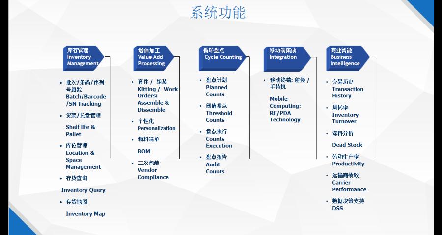 無錫WMS管理控制系統公司有哪些 服務至上「上海申揚計算機科技供應」