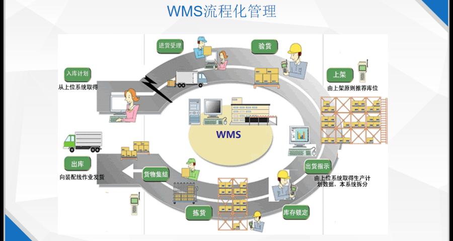 楊浦區WMS管理控制系統服務商 上海申揚計算機科技供應